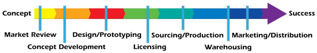 Continuum Consulting inventors chart